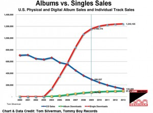 Evolution of CD sales vs downloads