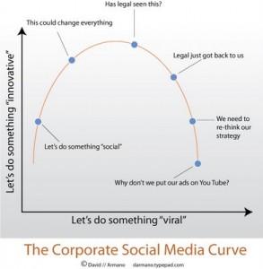 Corporate social media curve