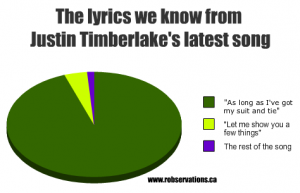 Justin Timberlake graph latest