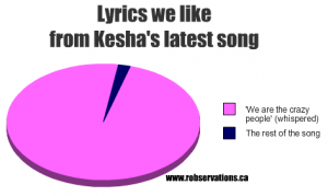 kesha song graph