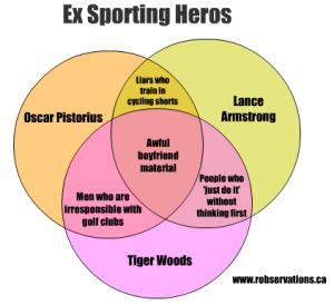 Ex sporting heros venn