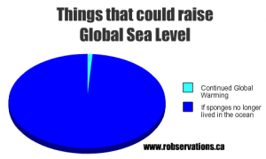 funny graph robservations