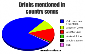 country graph